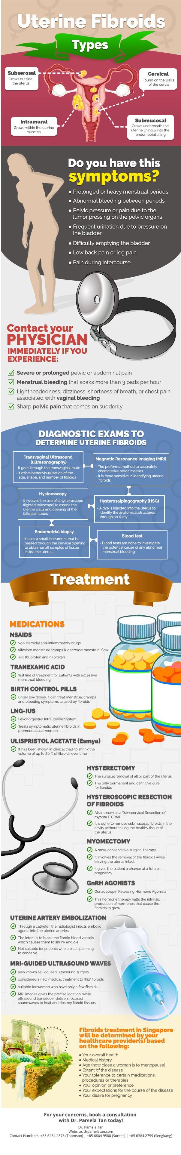 Uterine Fibroids Infographic by Dr Pamela Tan